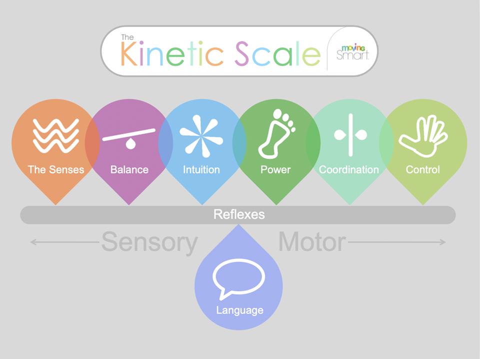 Kinetic Scale